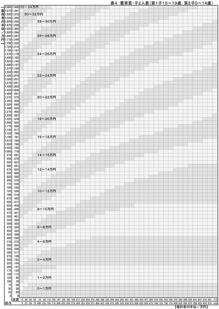 子2人表(第1子15〜19歳、第2子0〜14歳)