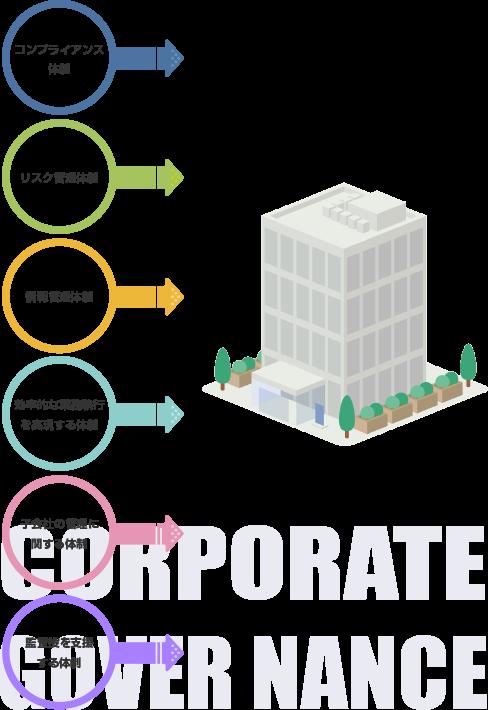 取締役会に求められる、コンプライアンス体制・リスク管理体制・情報管理体制・効率的な業務執行を実現する体制・子会社の管理に関する体制・監査役を支援する体制